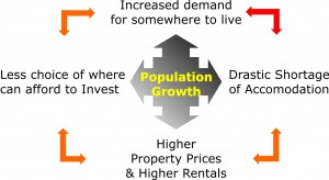 The effects of Increased Demand compounded by Undersupply