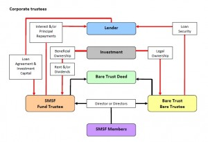 Limited Recourse Borrowing Arrangement in a SMSF